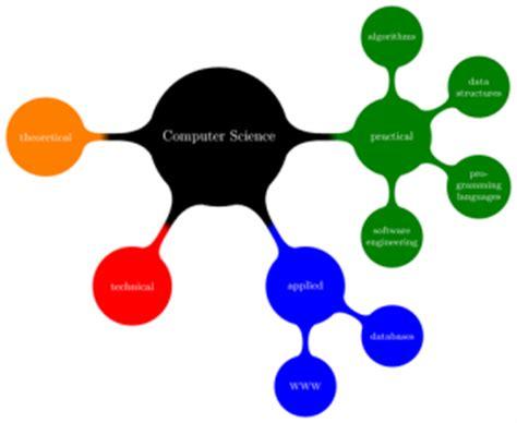 Top Online Courses in Computer Science 2019